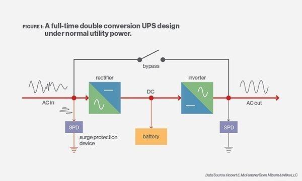 UPS چیست