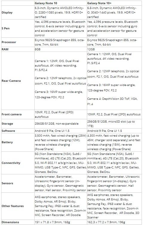 مشخصات فنی گوشی Galaxy Note10 Plus